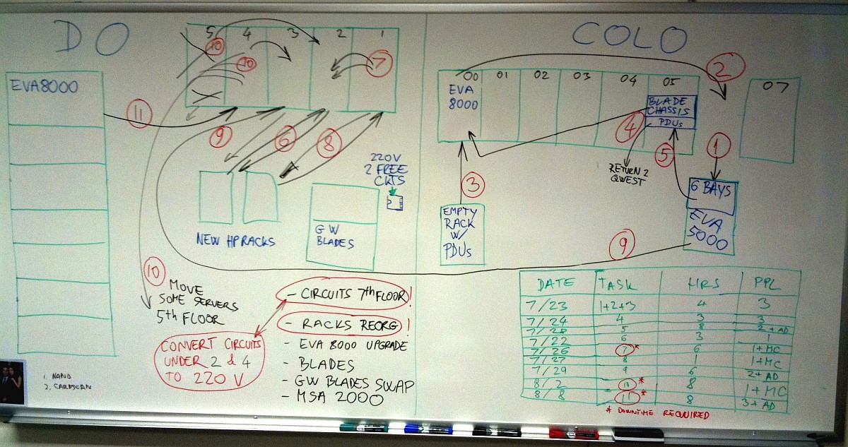 Big whiteboard - ultimate project management tool